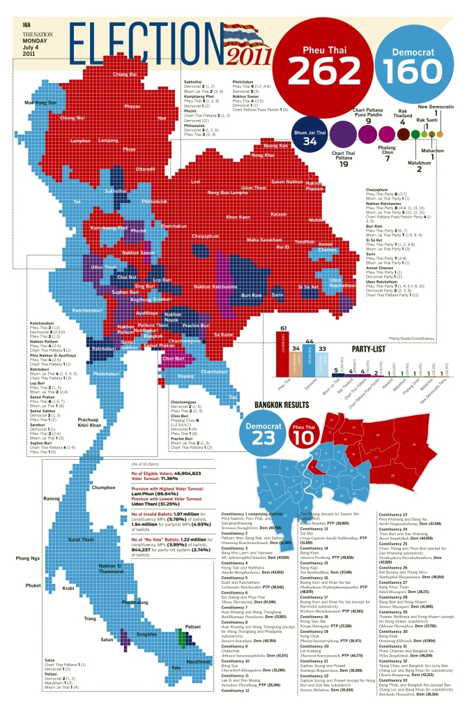 2011 Thai election results, when the pro-Thaksin Pheu Thai party won a sweeping victory.  Copyright: The Nation